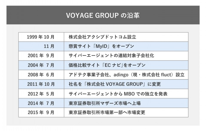 VOYAGE GROUPの沿革